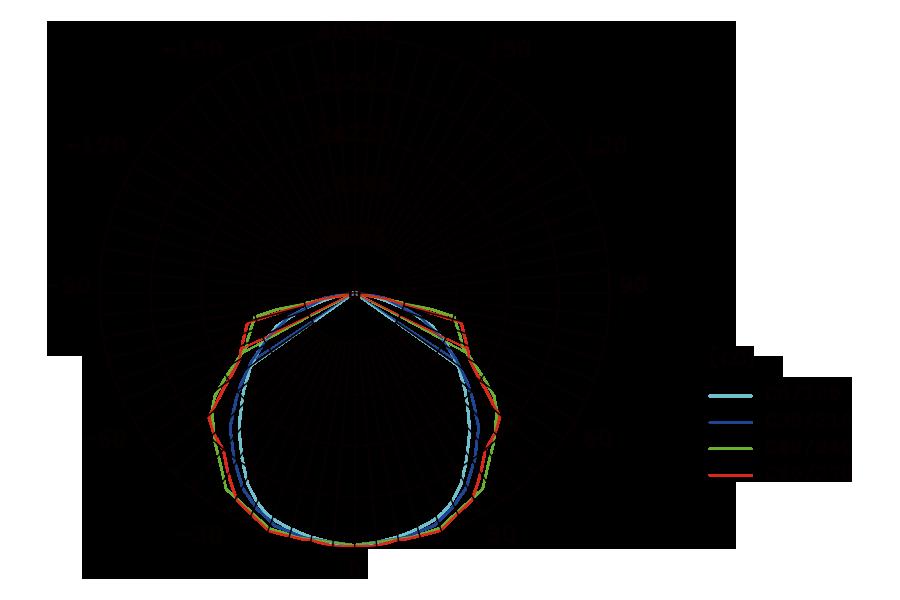 Diagramme photométrique du luminaire FlexStar en position moyenne